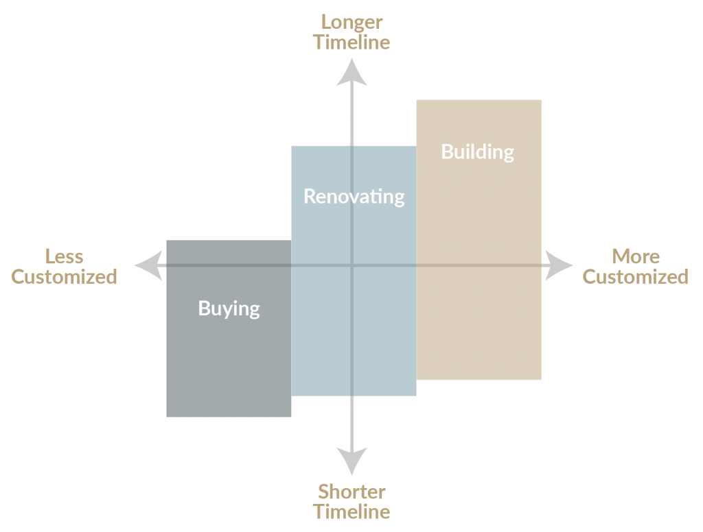 Graph of time and customization for building, buying or renovating a luxury home